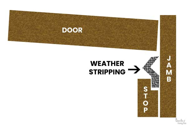 diagram of door weather stripping assembly